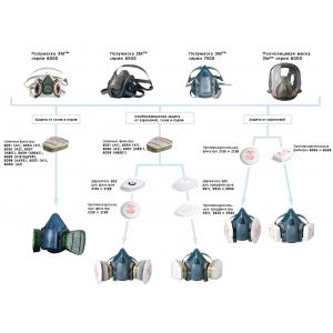 Как выбрать фильтр для противогаза / полумаски?